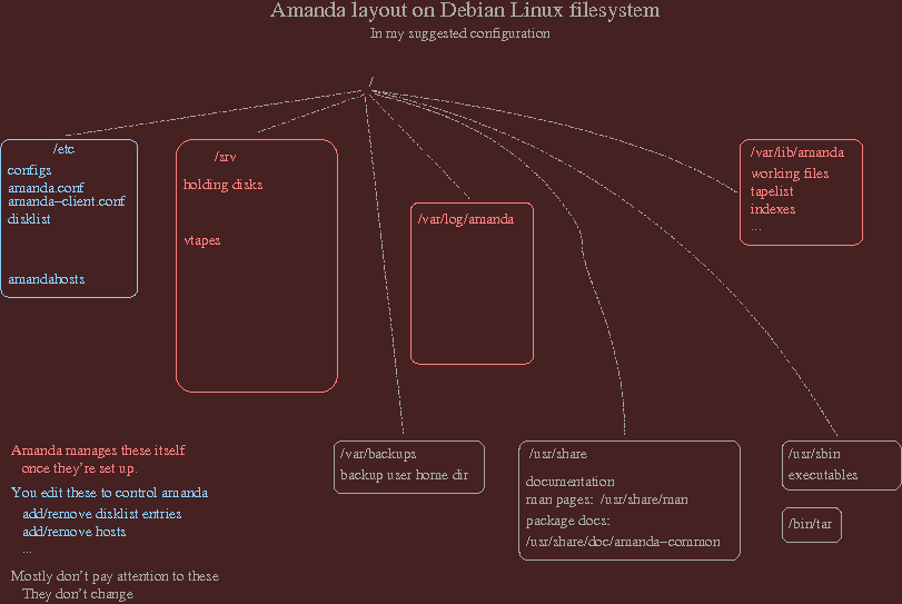 amanda's footprint on Linux filesystem